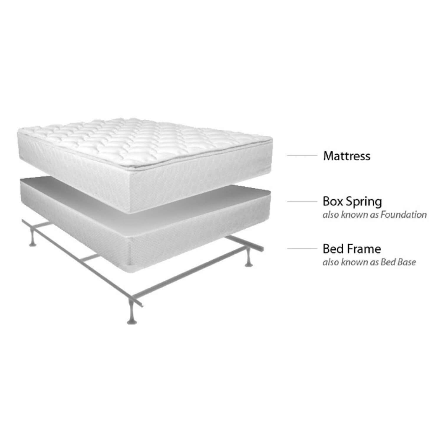 an adjustable foundation allows you to bend elevate or lower various parts of the mattress with a remote most newer mattresses are able